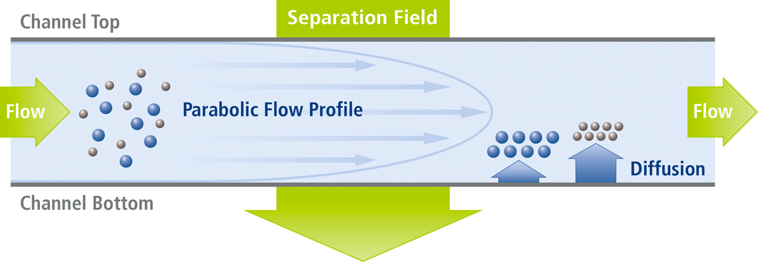 Field-Flow Fractionation Platform